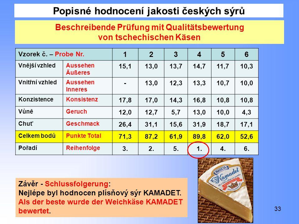Popisné hodnocení jakosti českých sýrů 33 Beschreibende Prüfung mit Qualitätsbewertung von tschechischen Käsen Vzorek č.