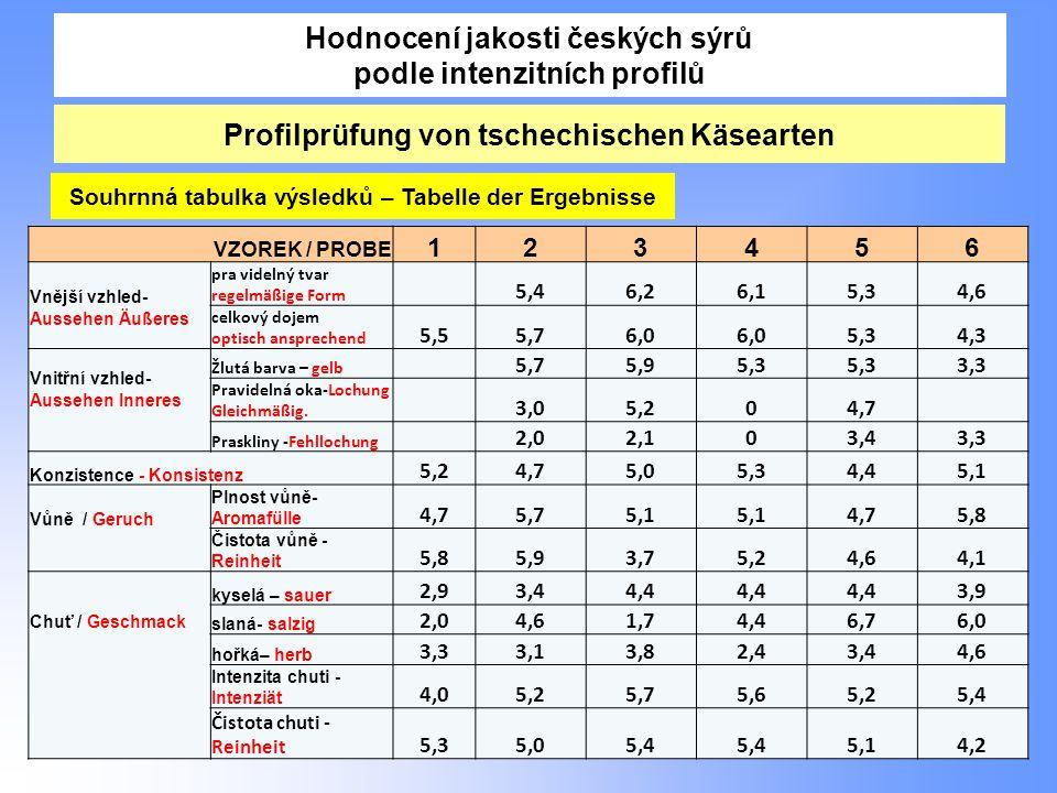 Hodnocení jakosti českých sýrů podle intenzitních profilů 34 Profilprüfung von tschechischen Käsearten VZOREK / PROBE 123456 Vnější vzhled- Aussehen Äußeres pra videlný tvar regelmäßige Form 5,46,26,15,34,6 celkový dojem optisch ansprechend 5,55,76,0 5,34,3 Vnitřní vzhled- Aussehen Inneres Žlutá barva – gelb 5,75,95,3 3,3 Pravidelná oka-Lochung Gleichmäßig.