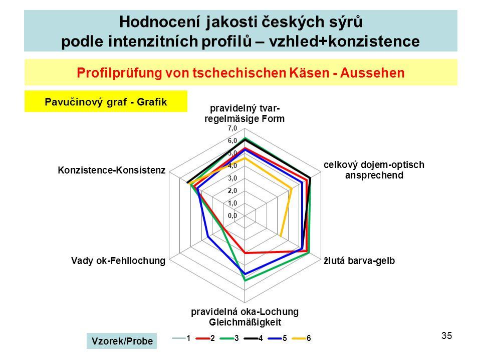 Hodnocení jakosti českých sýrů podle intenzitních profilů – vzhled+konzistence 35 Profilprüfung von tschechischen Käsen - Aussehen Pavučinový graf - Grafik Vzorek/Probe