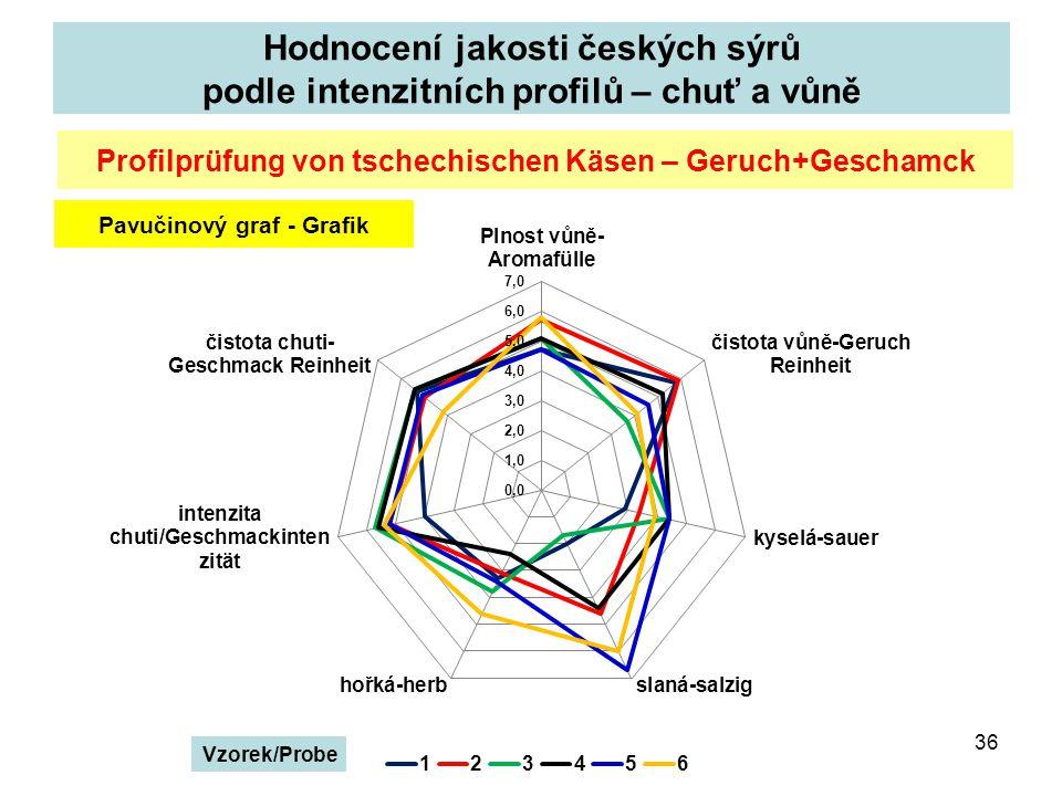 Hodnocení jakosti českých sýrů podle intenzitních profilů – chuť a vůně 36 Profilprüfung von tschechischen Käsen – Geruch+Geschamck Pavučinový graf - Grafik Vzorek/Probe