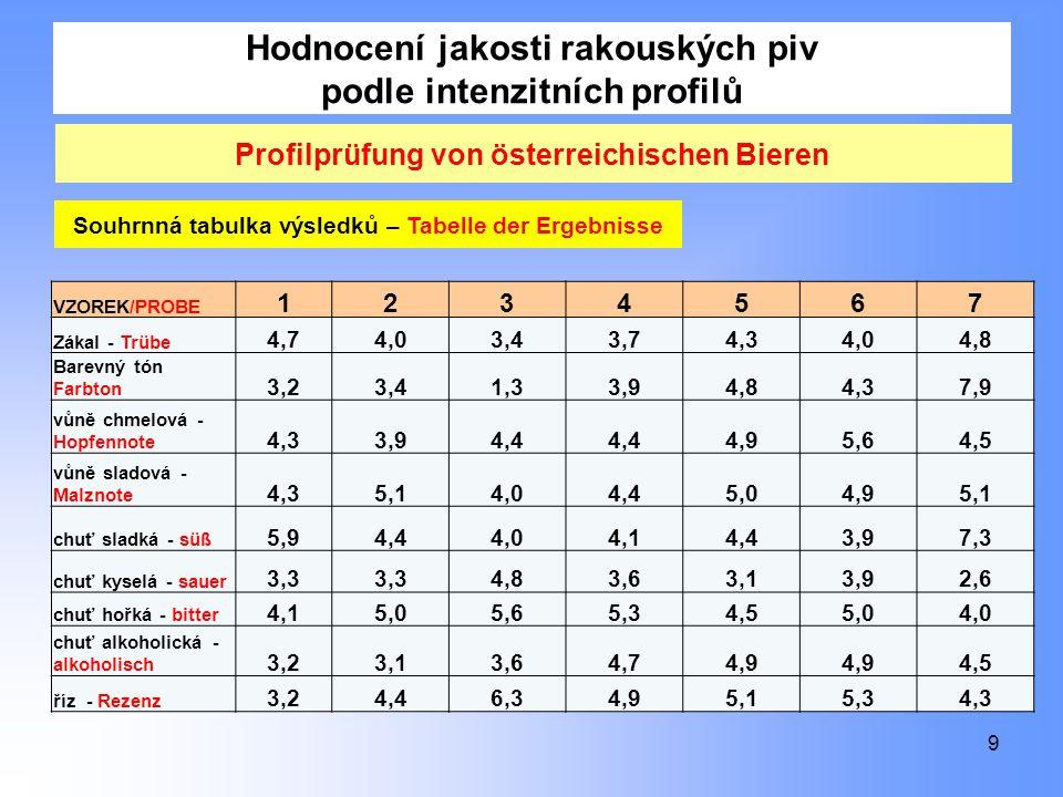 Hodnocení jakosti rakouských piv podle intenzitních profilů 9 Profilprüfung von österreichischen Bieren VZOREK/PROBE 1234567 Zákal - Trübe 4,74,03,43,74,34,04,8 Barevný tón Farbton 3,23,41,33,94,84,37,9 vůně chmelová - Hopfennote 4,33,94,4 4,95,64,5 vůně sladová - Malznote 4,35,14,04,45,04,95,1 chuť sladká - süß 5,94,44,04,14,43,97,3 chuť kyselá - sauer 3,3 4,83,63,13,92,6 chuť hořká - bitter 4,15,05,65,34,55,04,0 chuť alkoholická - alkoholisch 3,23,13,64,74,9 4,5 říz - Rezenz 3,24,46,34,95,15,34,3 Souhrnná tabulka výsledků – Tabelle der Ergebnisse