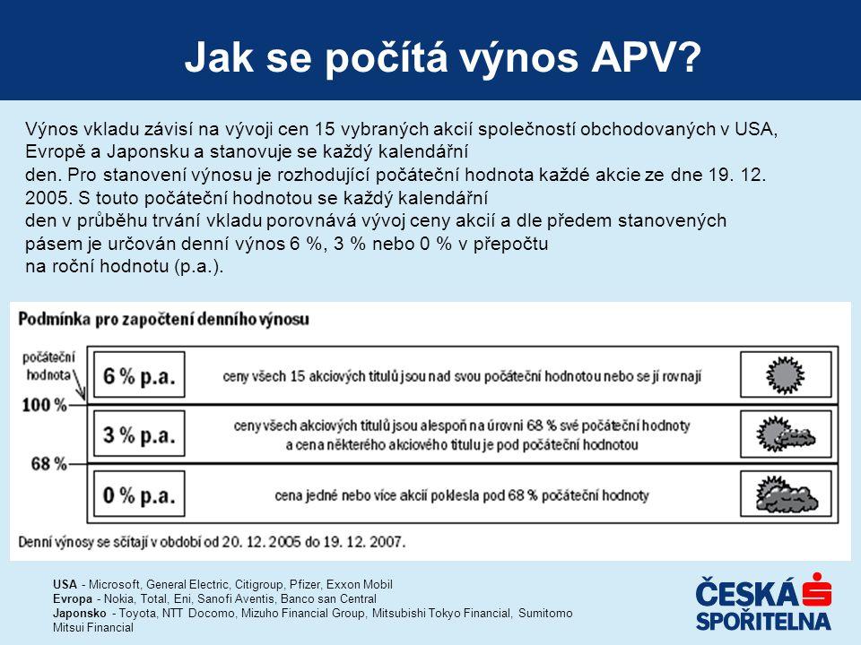 Jak se počítá výnos APV? Výnos vkladu závisí na vývoji cen 15 vybraných akcií společností obchodovaných v USA, Evropě a Japonsku a stanovuje se každý