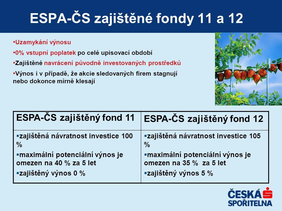 ESPA-ČS zajištěné fondy 11 a 12 Uzamykání výnosu 0% vstupní poplatek po celé upisovací období Zajištěné navrácení původně investovaných prostředků Výn