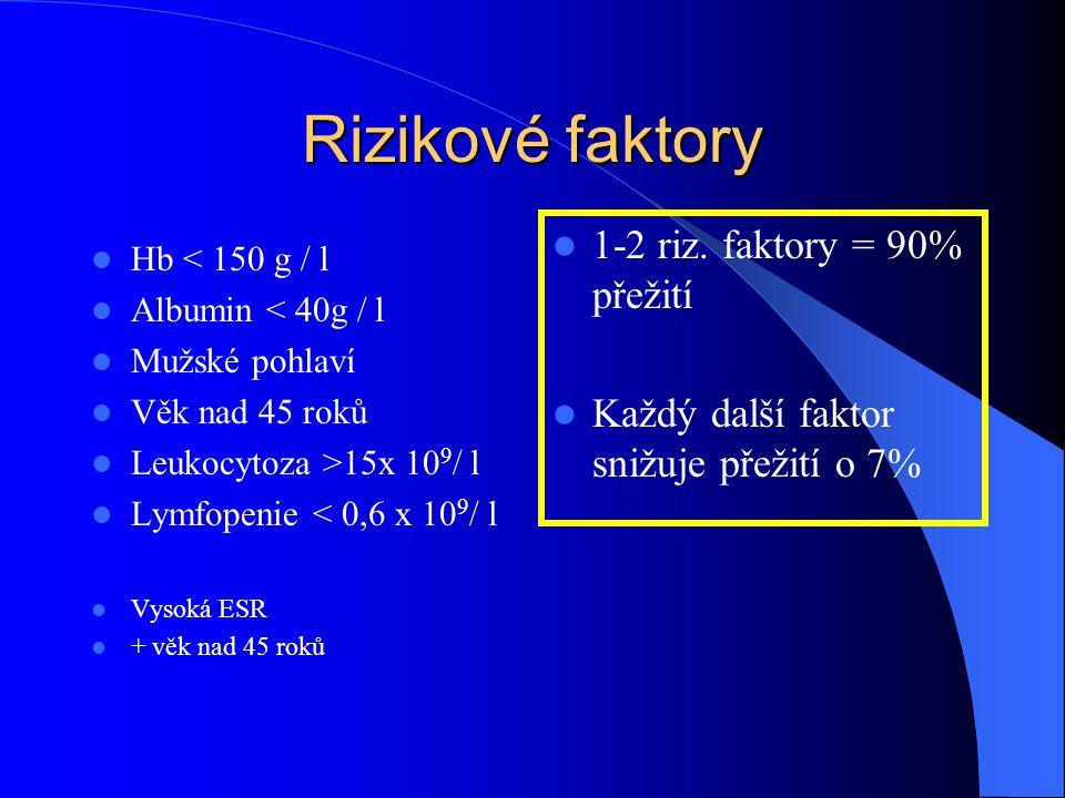 Rizikové faktory Hb < 150 g / l Albumin < 40g / l Mužské pohlaví Věk nad 45 roků Leukocytoza >15x 10 9 / l Lymfopenie < 0,6 x 10 9 / l Vysoká ESR + vě