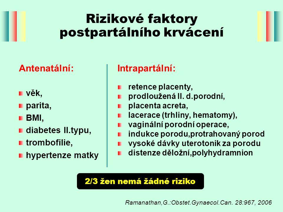 Rizikové faktory postpartálního krvácení retence placenty, prodloužená II. d.porodní, placenta acreta, lacerace (trhliny, hematomy), vaginální porodní