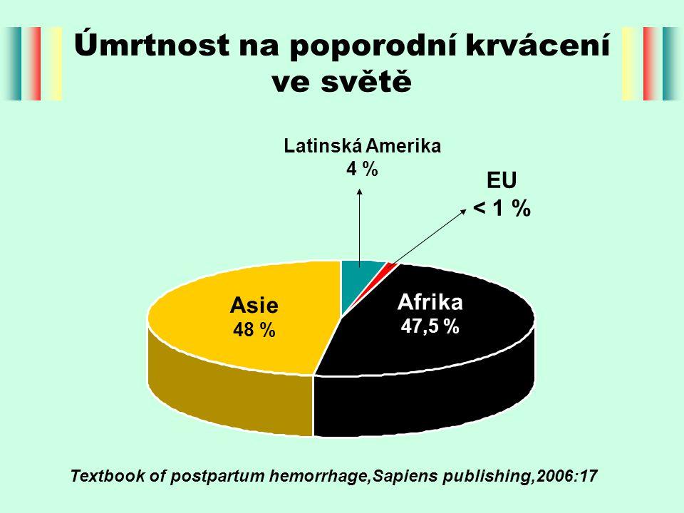 Úmrtnost na poporodní krvácení ve světě Afrika 47,5 % Asie 48 % Latinská Amerika 4 % EU < 1 % Textbook of postpartum hemorrhage,Sapiens publishing,200