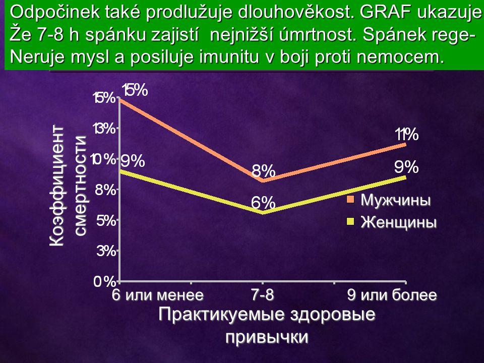 Мужчины Женщины 6 или менее 7-8 9 или более Коэффициент смертности Практикуемые здоровые привычки Odpočinek také prodlužuje dlouhověkost. GRAF ukazuje