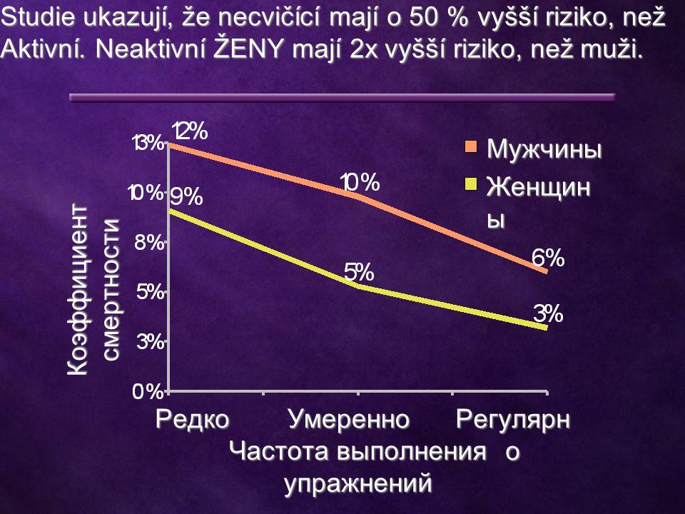 Мужчины Женщин ы РедкоУмеренно Регулярн о Частота выполнения упражнений Коэффициент смертности Studie ukazují, že necvičící mají o 50 % vyšší riziko, než Aktivní.