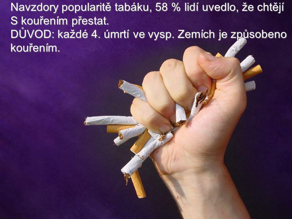 Navzdory popularitě tabáku, 58 % lidí uvedlo, že chtějí S kouřením přestat. DŮVOD: každé 4. úmrtí ve vysp. Zemích je způsobeno kouřením.