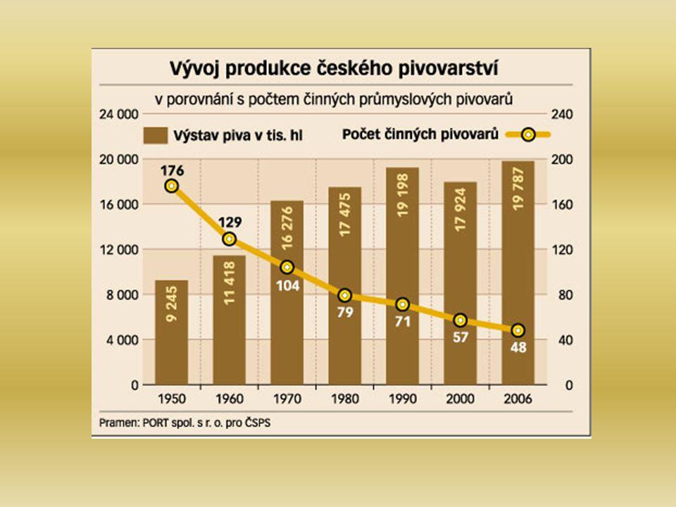 Současnost Česká republika se dlouhodobě pohybuje na 1.