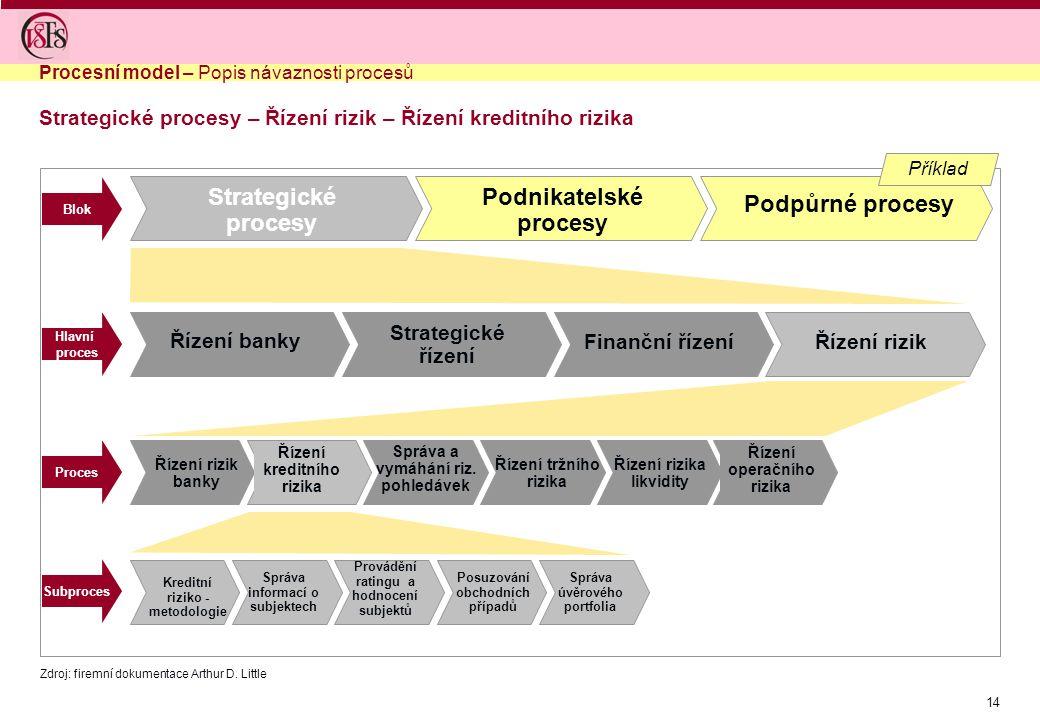 14 Strategické procesy – Řízení rizik – Řízení kreditního rizika Strategické procesy Podnikatelské procesy Podpůrné procesy Řízení kreditního rizika S