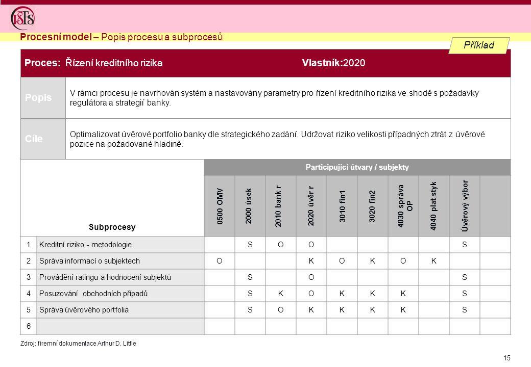 15 Popis Subprocesy Participující útvary / subjekty 1Kreditní riziko - metodologieSOOS 2Správa informací o subjektechOKOKOK 3Provádění ratingu a hodno