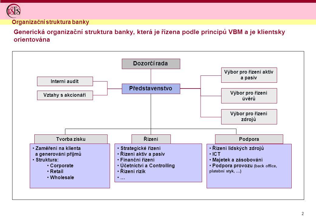 2 Generická organizační struktura banky, která je řízena podle principů VBM a je klientsky orientována Interní audit Dozorčí rada Představenstvo Vztah
