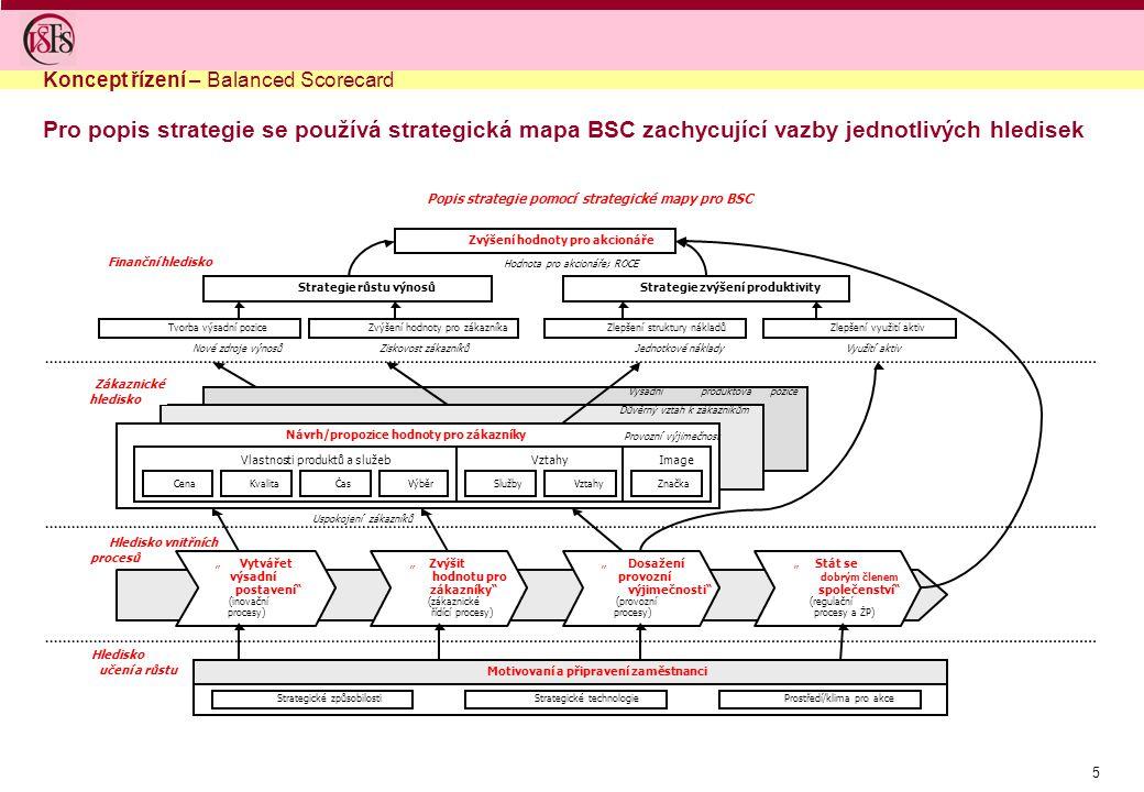 5 Pro popis strategie se používá strategická mapa BSC zachycující vazby jednotlivých hledisek Koncept řízení – Balanced Scorecard