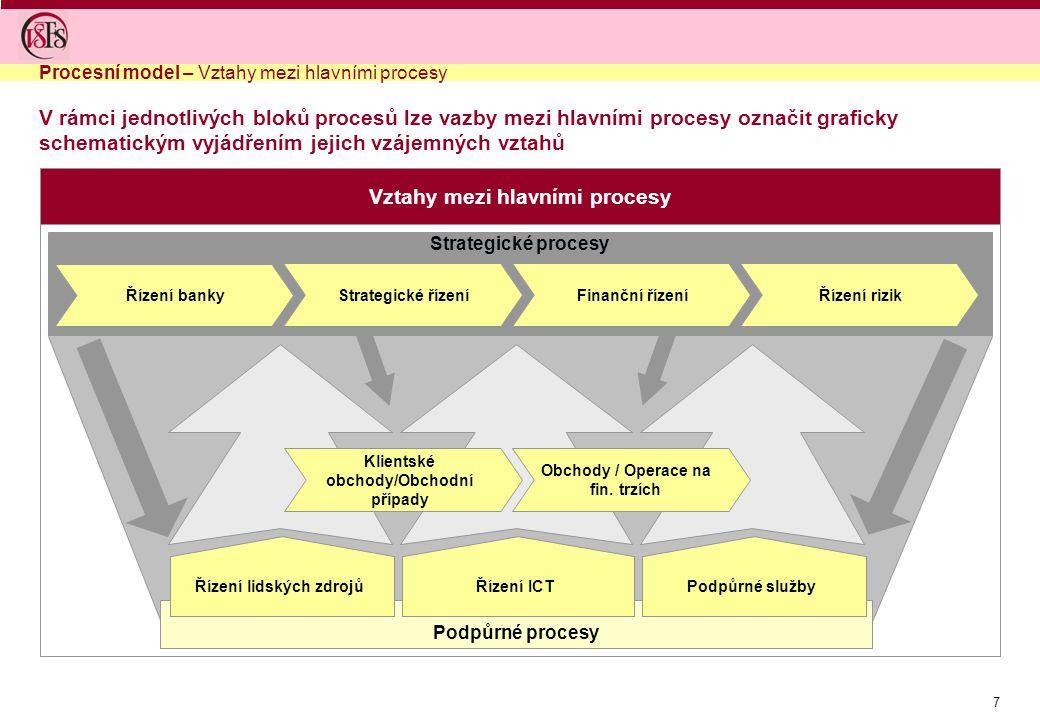 7 Vztahy mezi hlavními procesy V rámci jednotlivých bloků procesů lze vazby mezi hlavními procesy označit graficky schematickým vyjádřením jejich vzáj