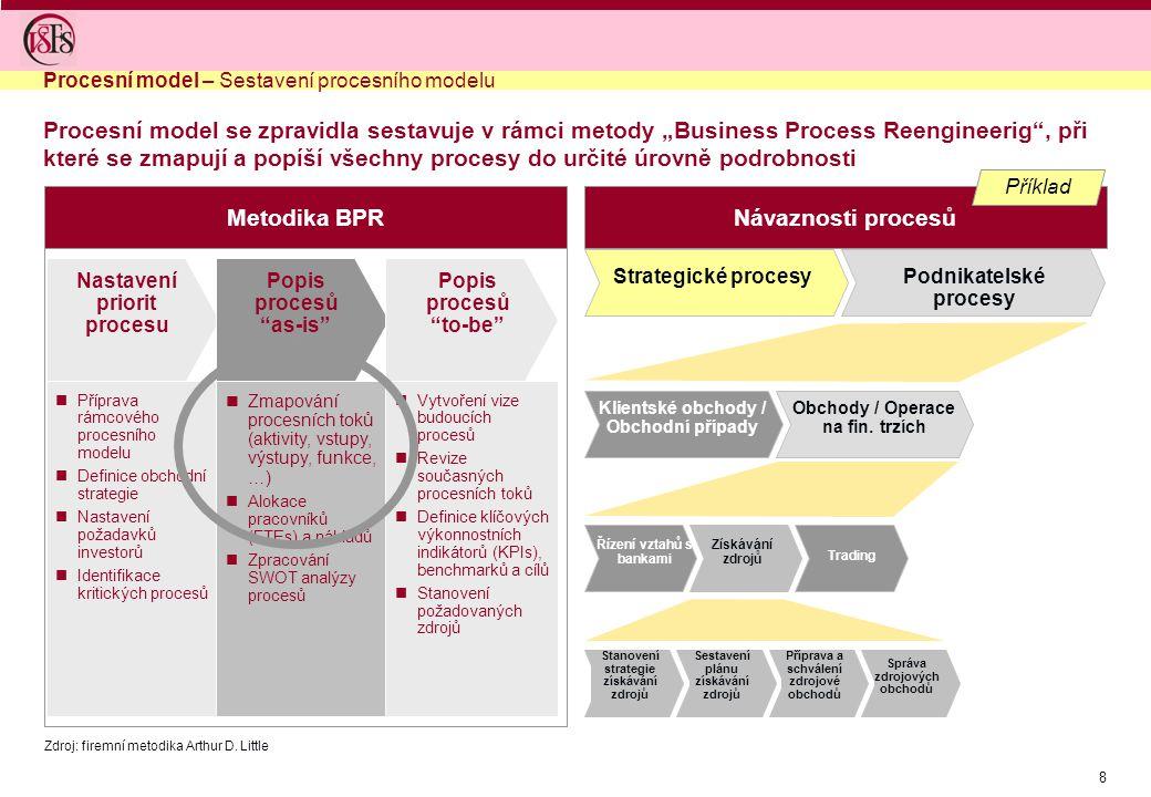 """8 Procesní model se zpravidla sestavuje v rámci metody """"Business Process Reengineerig"""", při které se zmapují a popíší všechny procesy do určité úrovně"""