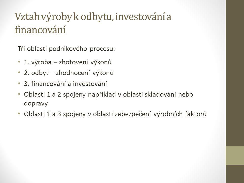 Vztah výroby k odbytu, investování a financování Tři oblasti podnikového procesu: 1.