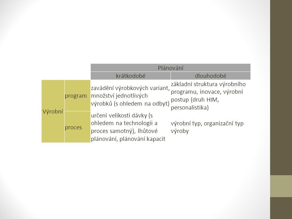 Plánování krátkodobédlouhodobé Výrobní program zavádění výrobkových variant, množství jednotlivých výrobků (s ohledem na odbyt) základní struktura výrobního programu, inovace, výrobní postup (druh HIM, personalistika) proces určení velikosti dávky (s ohledem na technologii a proces samotný), lhůtové plánování, plánování kapacit výrobní typ, organizační typ výroby