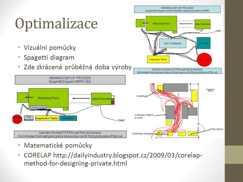 Optimalizace Vizuální pomůcky Spagetti diagram Zde zkrácená průběžná doba výroby Matematické pomůcky CORELAP http://dailyindustry.blogspot.cz/2009/03/corelap- method-for-designing-private.html