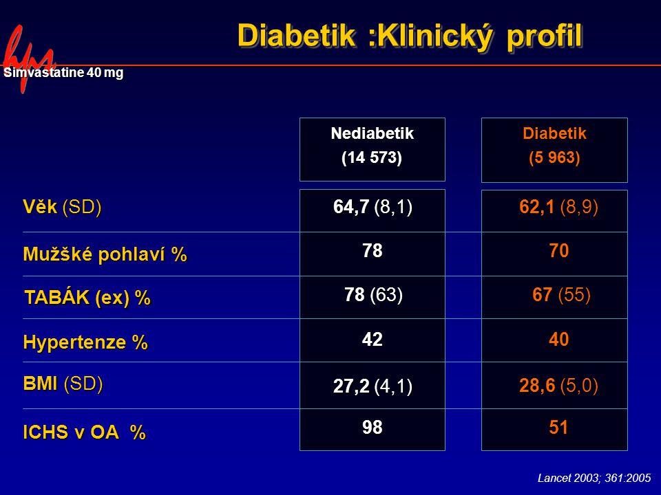 Diabetik :Klinický profil Lancet 2003; 361:2005 Hypertenze % BMI (SD) Mužšké pohlaví % ICHS v OA % Věk (SD) Nediabetik (14 573) 42 27,2 (4,1) 78 98 64,7 (8,1) Diabetik (5 963) 40 28,6 (5,0) 70 51 62,1 (8,9) Simvastatine 40 mg TABÁK (ex) % 78 (63) 67 (55)