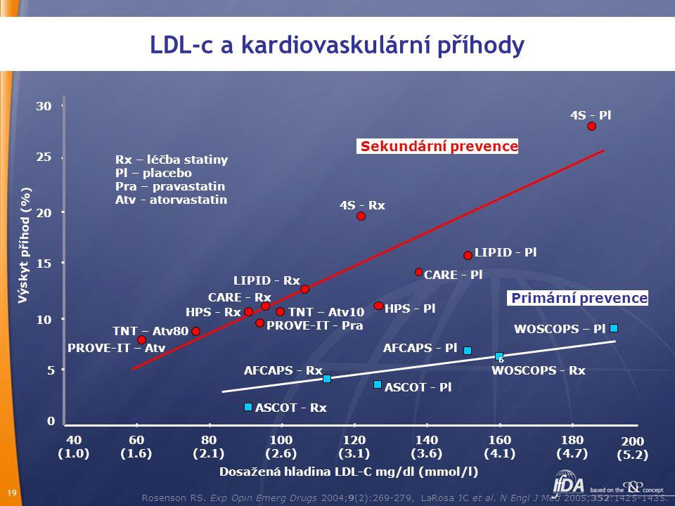 19 LDL-c a kardiovaskulární příhody Rosenson RS. Exp Opin Emerg Drugs 2004;9(2):269-279, LaRosa JC et al. N Engl J Med 2005;352:1425-1435. Dosažená hl