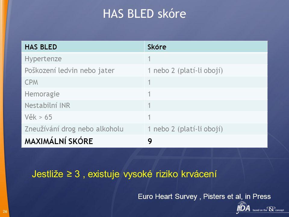 26 HAS BLED skóre HAS BLEDSkóre Hypertenze1 Poškození ledvin nebo jater1 nebo 2 (platí-li obojí) CPM1 Hemoragie1 Nestabilní INR1 Věk > 651 Zneužívání