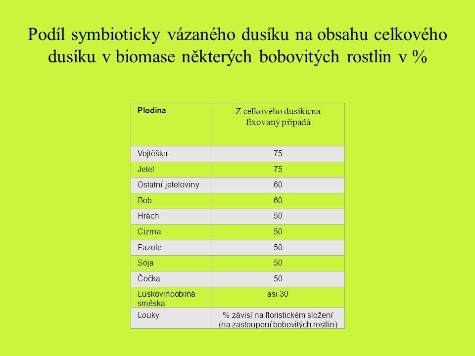 Plodina Z celkového dusíku na fixovaný připadá Vojtěška75 Jetel75 Ostatní jeteloviny60 Bob60 Hrách50 Cizrna50 Fazole50 Sója50 Čočka50 Luskovinoobilná