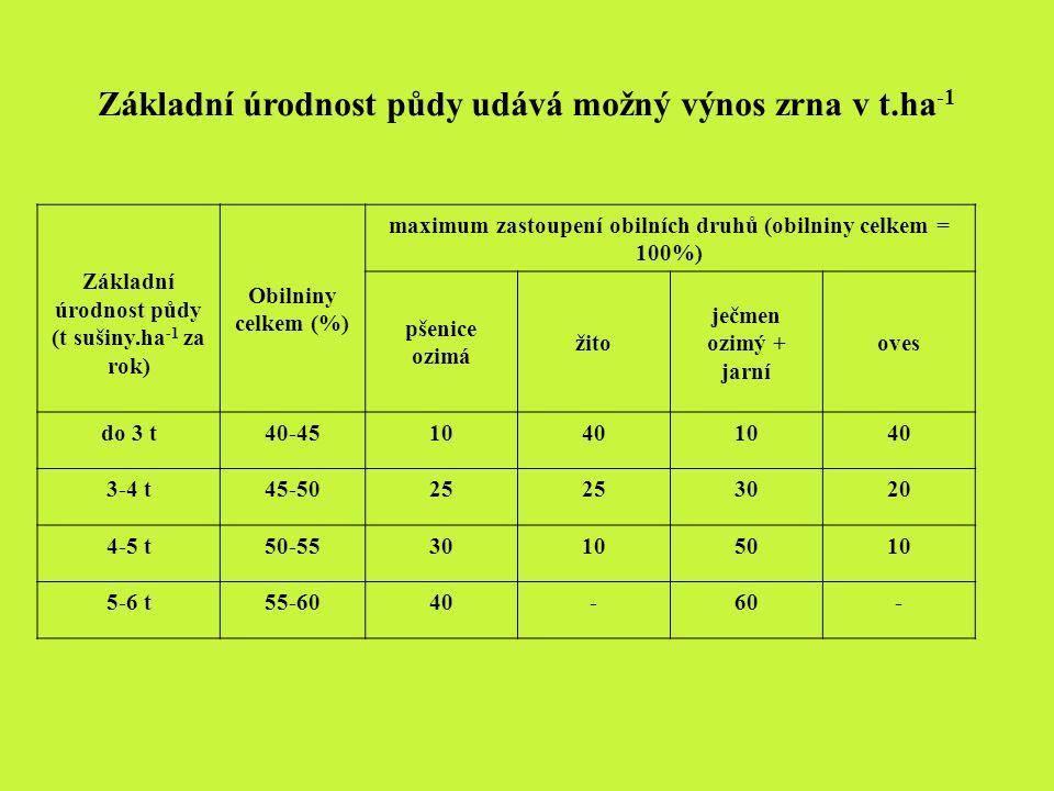 Základní úrodnost půdy udává možný výnos zrna v t.ha -1 Základní úrodnost půdy (t sušiny.ha -1 za rok) Obilniny celkem (%) maximum zastoupení obilních