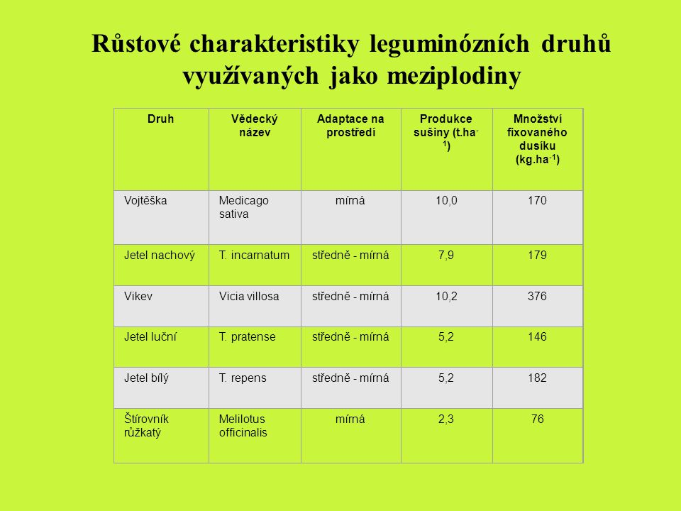 Růstové charakteristiky leguminózních druhů využívaných jako meziplodiny DruhVědecký název Adaptace na prostředí Produkce sušiny (t.ha - 1 ) Množství