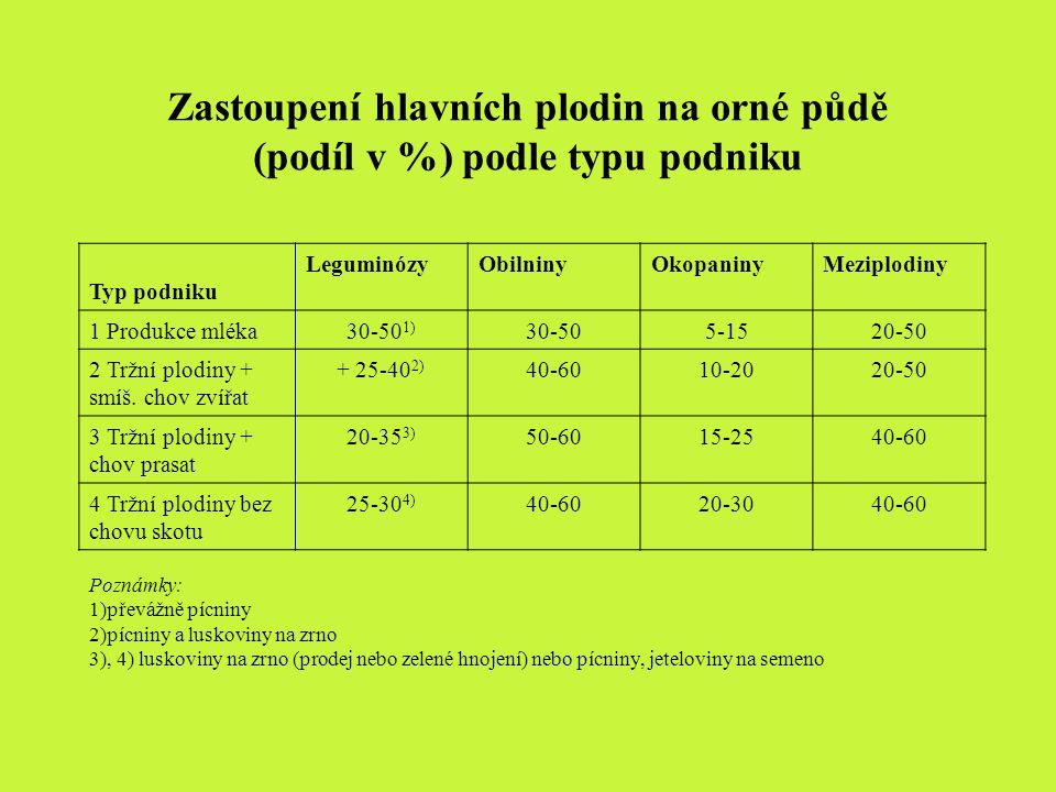 Zastoupení hlavních plodin na orné půdě (podíl v %) podle typu podniku Typ podniku LeguminózyObilninyOkopaninyMeziplodiny 1 Produkce mléka30-50 1) 30-