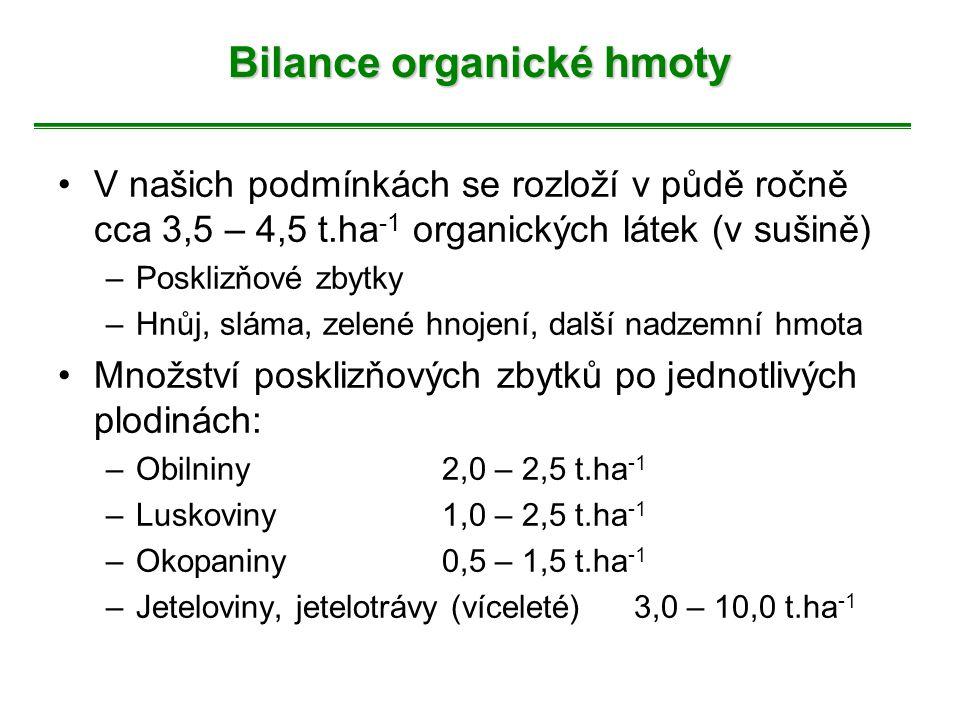 Bilance organické hmoty V našich podmínkách se rozloží v půdě ročně cca 3,5 – 4,5 t.ha -1 organických látek (v sušině) –Posklizňové zbytky –Hnůj, slám