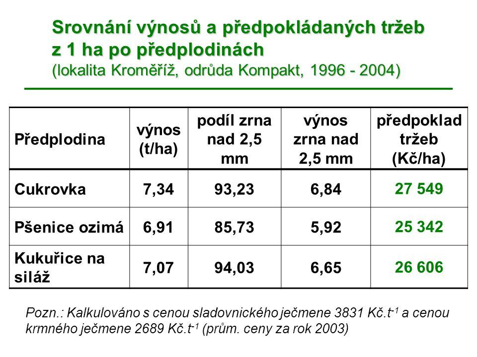 Srovnání výnosů a předpokládaných tržeb z 1 ha po předplodinách (lokalita Kroměříž, odrůda Kompakt, 1996 - 2004) Pozn.: Kalkulováno s cenou sladovnick
