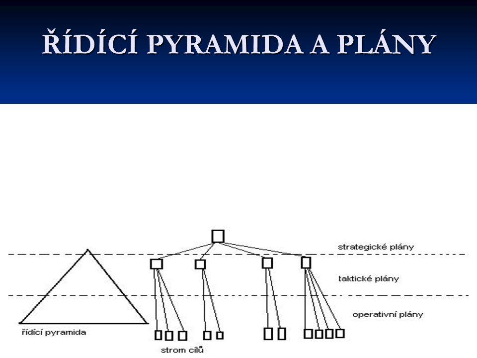 12 ŘÍDÍCÍ PYRAMIDA A PLÁNY