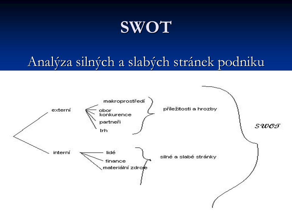 14 SWOT Analýza silných a slabých stránek podniku