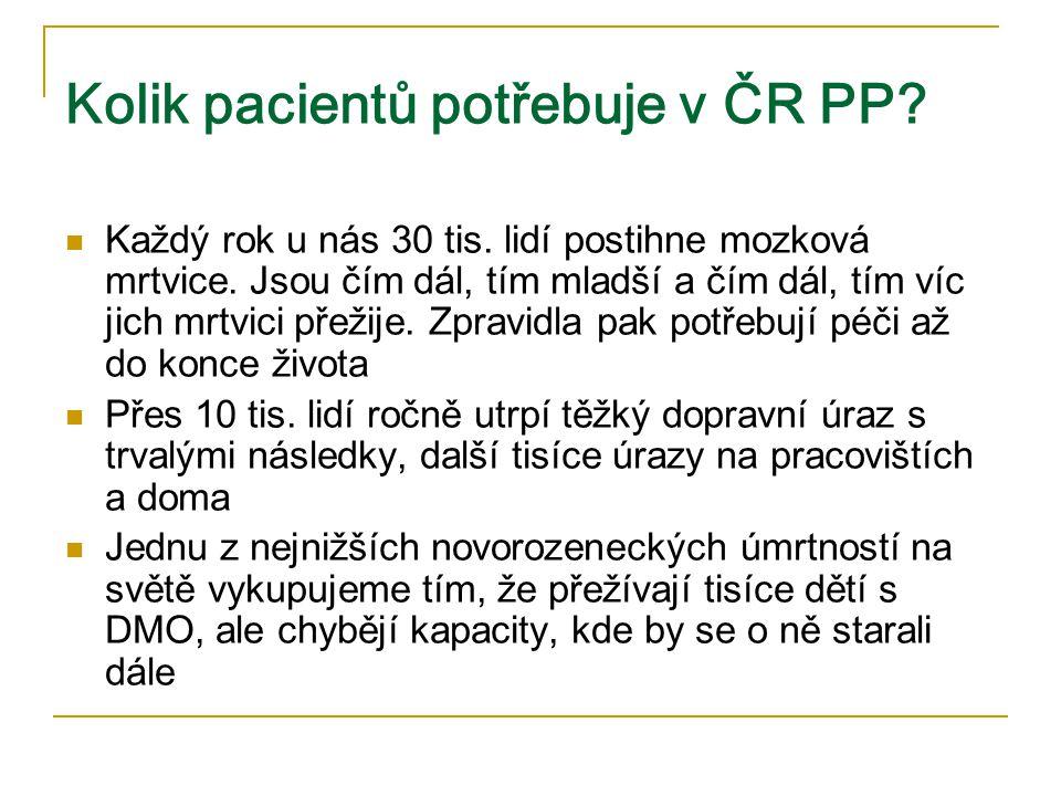 Kolik pacientů potřebuje v ČR PP? Každý rok u nás 30 tis. lidí postihne mozková mrtvice. Jsou čím dál, tím mladší a čím dál, tím víc jich mrtvici přež