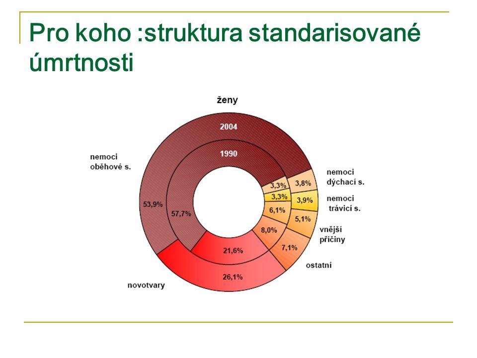 Kolik pacientů potřebuje v ČR PP.Každý rok u nás 30 tis.