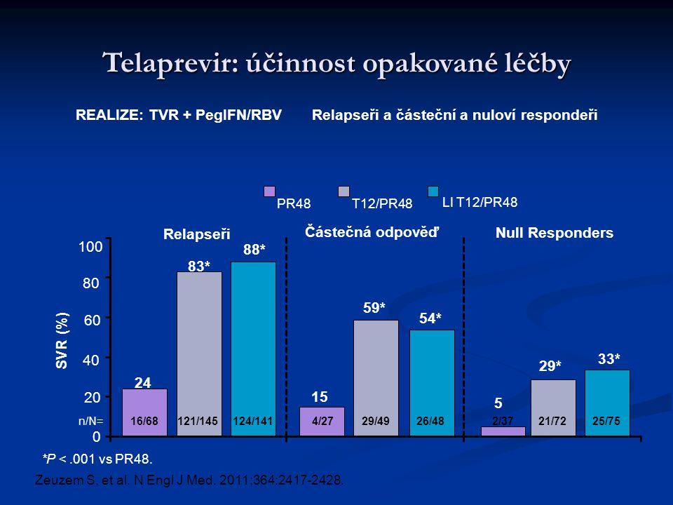 100 0 60 SVR (%) 80 40 Relapseři Částečná odpověď n/N= Null Responders *P <.001 vs PR48.