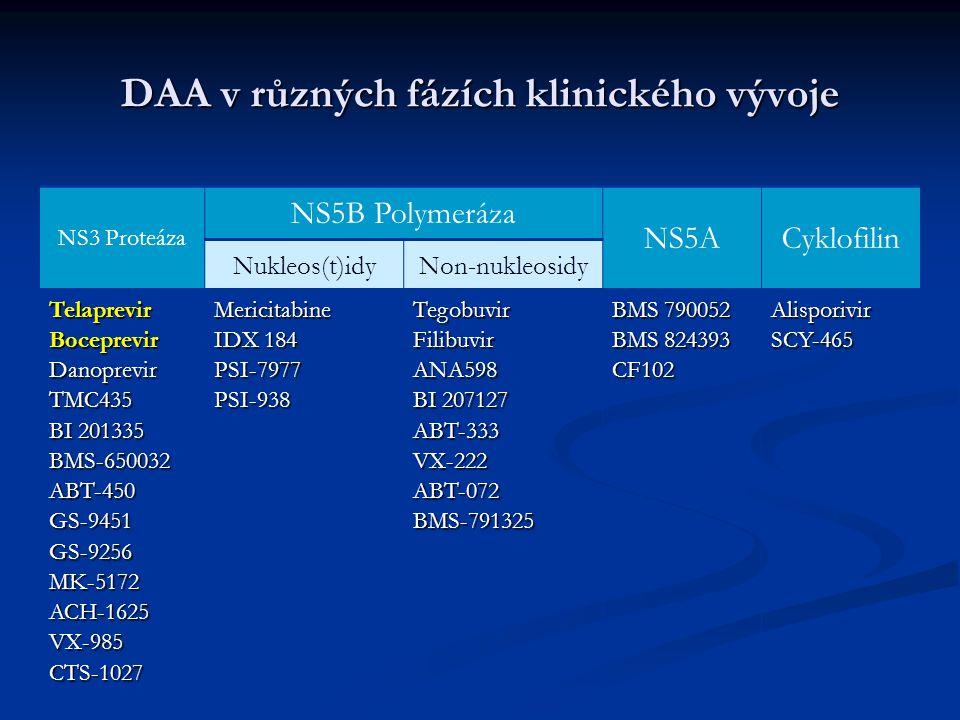DAA v různých fázích klinického vývoje NS3 Proteáza NS5B Polymeráza NS5ACyklofilin Nukleos(t)idyNon-nukleosidy Telaprevir Boceprevir Danoprevir TMC435 BI 201335 BMS-650032 ABT-450 GS-9451 GS-9256 MK-5172 ACH-1625 VX-985 CTS-1027 Mericitabine IDX 184 PSI-7977 PSI-938 Tegobuvir Filibuvir ANA598 BI 207127 ABT-333 VX-222 ABT-072 BMS-791325 BMS 790052 BMS 824393 CF102 Alisporivir SCY-465