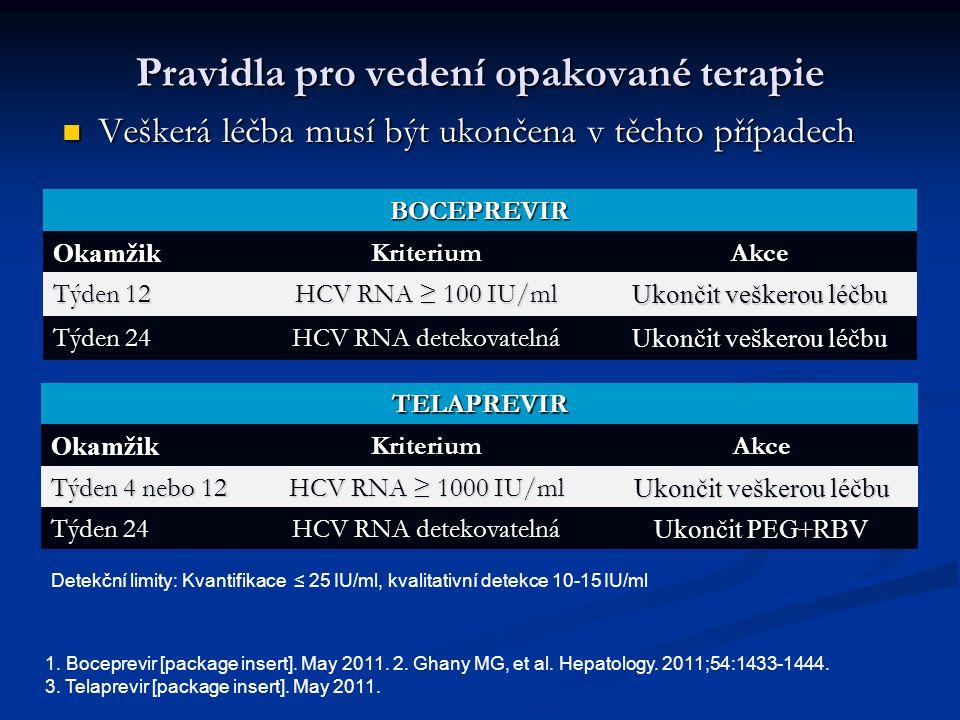 Pravidla pro vedení opakované terapie Veškerá léčba musí být ukončena v těchto případech Veškerá léčba musí být ukončena v těchto případech BOCEPREVIR OkamžikKriteriumAkce Týden 12 HCV RNA ≥ 100 IU/ml Ukončit veškerou léčbu Týden 24 HCV RNA detekovatelná Ukončit veškerou léčbu TELAPREVIROkamžikKriteriumAkce Týden 4 nebo 12 HCV RNA ≥ 1000 IU/ml Ukončit veškerou léčbu Týden 24 HCV RNA detekovatelná Ukončit PEG+RBV Detekční limity: Kvantifikace ≤ 25 IU/ml, kvalitativní detekce 10-15 IU/ml 1.