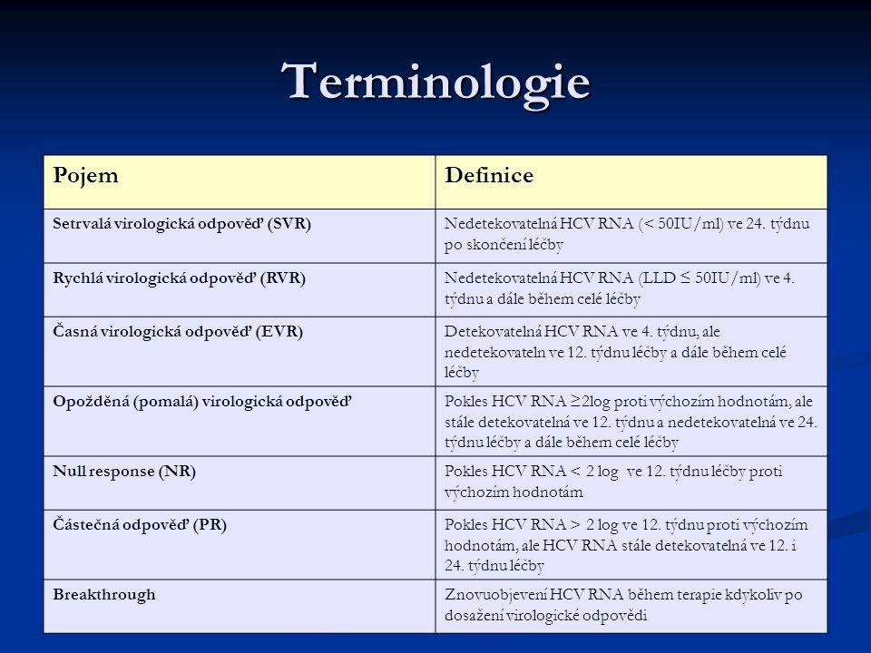 Terminologie PojemDefinice Setrvalá virologická odpověď (SVR)Nedetekovatelná HCV RNA (< 50IU/ml) ve 24.