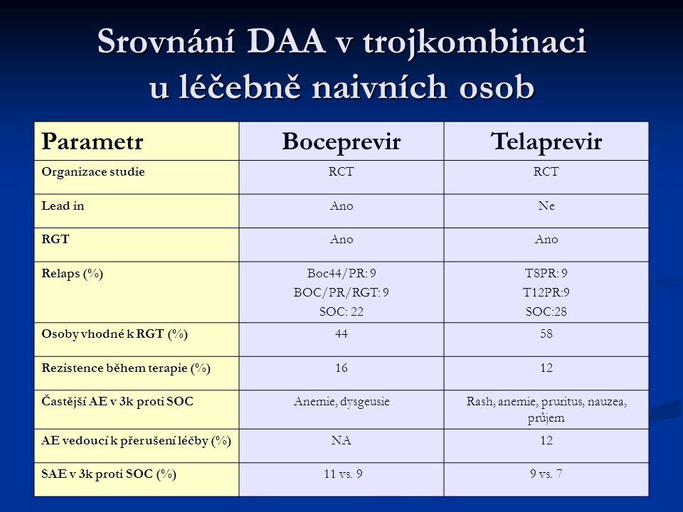 Srovnání DAA v trojkombinaci u léčebně naivních osob ParametrBoceprevirTelaprevir Organizace studieRCT Lead inAnoNe RGTAno Relaps (%)Boc44/PR: 9 BOC/PR/RGT: 9 SOC: 22 T8PR: 9 T12PR:9 SOC:28 Osoby vhodné k RGT (%)4458 Rezistence během terapie (%)1612 Častější AE v 3k proti SOCAnemie, dysgeusieRash, anemie, pruritus, nauzea, průjem AE vedoucí k přerušení léčby (%)NA12 SAE v 3k proti SOC (%) 11 vs.
