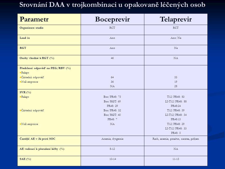 Srovnání DAA v trojkombinaci u opakovaně léčených osob ParametrBoceprevirTelaprevir Organizace studieRCT Lead inAnoAno/Ne RGTAnoNe Osoby vhodné k RGT (%)46NA Předchozí odpověď na PEG/RBV (%) Relaps Částečná odpověď Null response 64 36 NA 53 19 28 SVR (%) Relaps Částečná odpověď Null response Boc/PR48: 75 Boc/RGT: 69 PR48: 29 Boc/PR48: 52 Boc/RGT: 40 PR48: 7 NA T12/PR48: 83 LI-T12/PR48: 88 PR48:24 T12/PR48: 59 LI-T12/PR48: 54 PR48:15 T12/PR48: 29 LI-T12/PR48: 33 PR48: 5 Častější AE v 3k proti SOCAnemie, dysgeusieRash, anemie, pruritus, nauzea, průjem AE vedoucí k přerušení léčby (%)8-12NA SAE (%) 10-1411-15