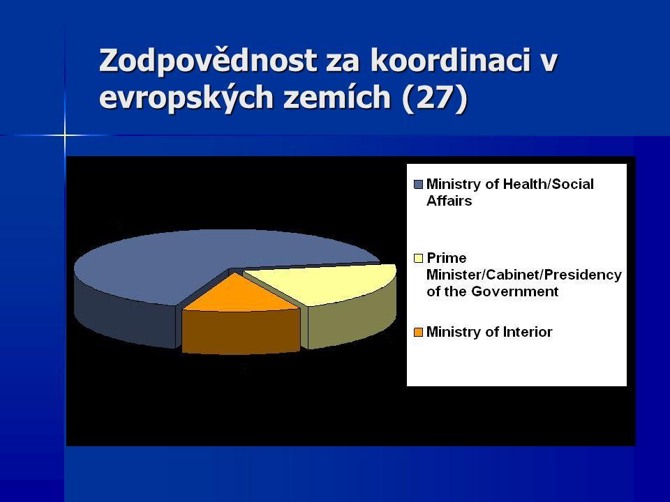Zodpovědnost za koordinaci v evropských zemích (27)