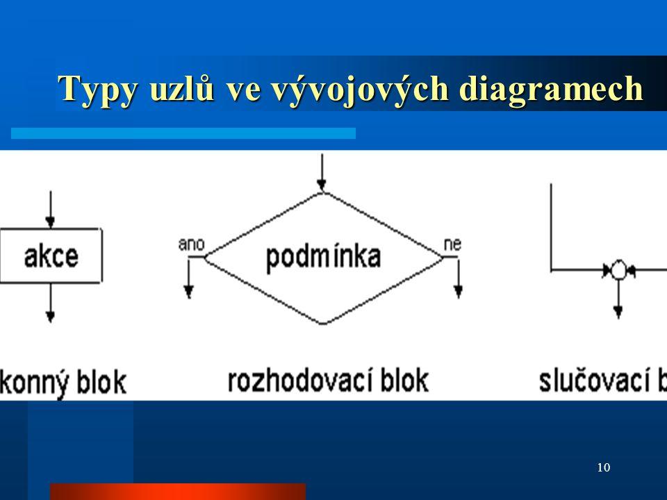 10 Typy uzlů ve vývojových diagramech