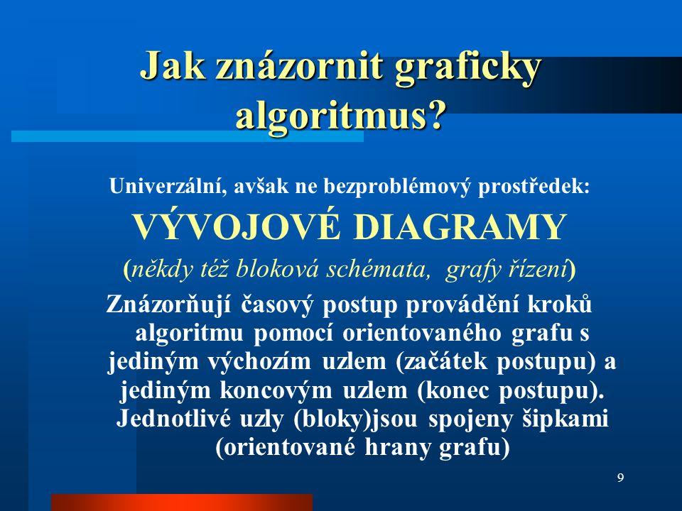 9 Jak znázornit graficky algoritmus? Univerzální, avšak ne bezproblémový prostředek: VÝVOJOVÉ DIAGRAMY (někdy též bloková schémata, grafy řízení) Znáz