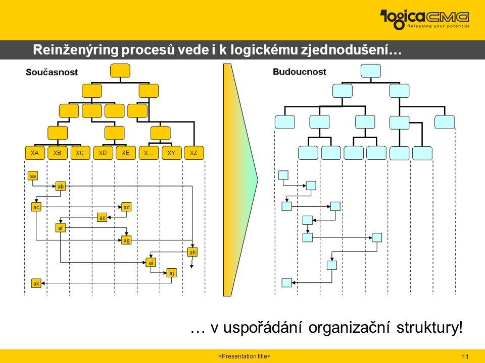 11 Reinženýring procesů vede i k logickému zjednodušení… … v uspořádání organizační struktury!