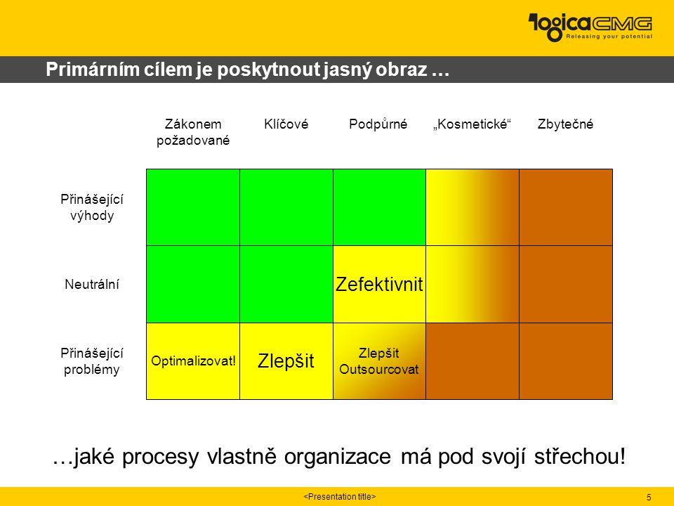 5 Primárním cílem je poskytnout jasný obraz … …jaké procesy vlastně organizace má pod svojí střechou! Zefektivnit Zlepšit Outsourcovat Optimalizovat!