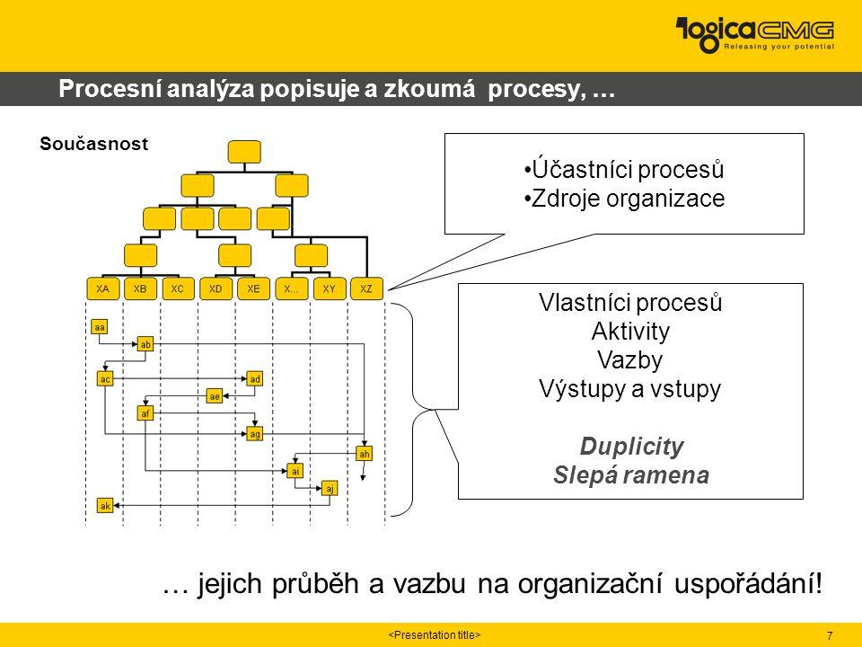 7 Procesní analýza popisuje a zkoumá procesy, … Současnost Účastníci procesů Zdroje organizace Vlastníci procesů Aktivity Vazby Výstupy a vstupy Dupli