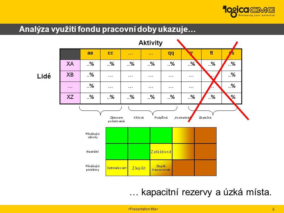 8 Analýza využití fondu pracovní doby ukazuje… … kapacitní rezervy a úzká místa.