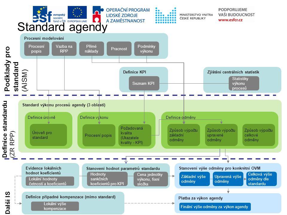 Standard agendy Stanovení hodnot parametrů standardu Platba za výkon agendy Definice případné kompenzace (mimo standard) Definice KPI Procesní modelov